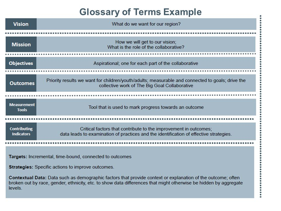 20 Glossary of Terms Example