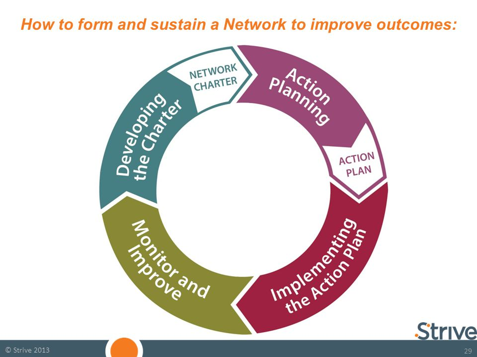 29 © Strive 2013 How to form and sustain a Network to improve outcomes:
