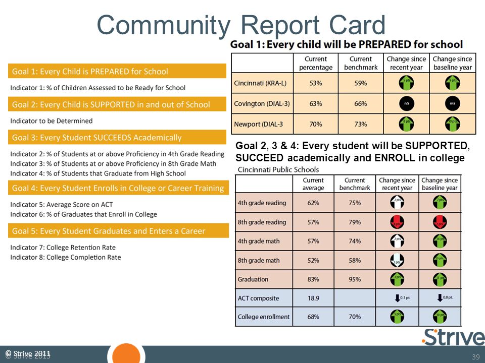 39 © Strive 2013 Evidence Based Decision Making Goal 2, 3 & 4: Every student will be SUPPORTED, SUCCEED academically and ENROLL in college Community Report Card © Strive 2011