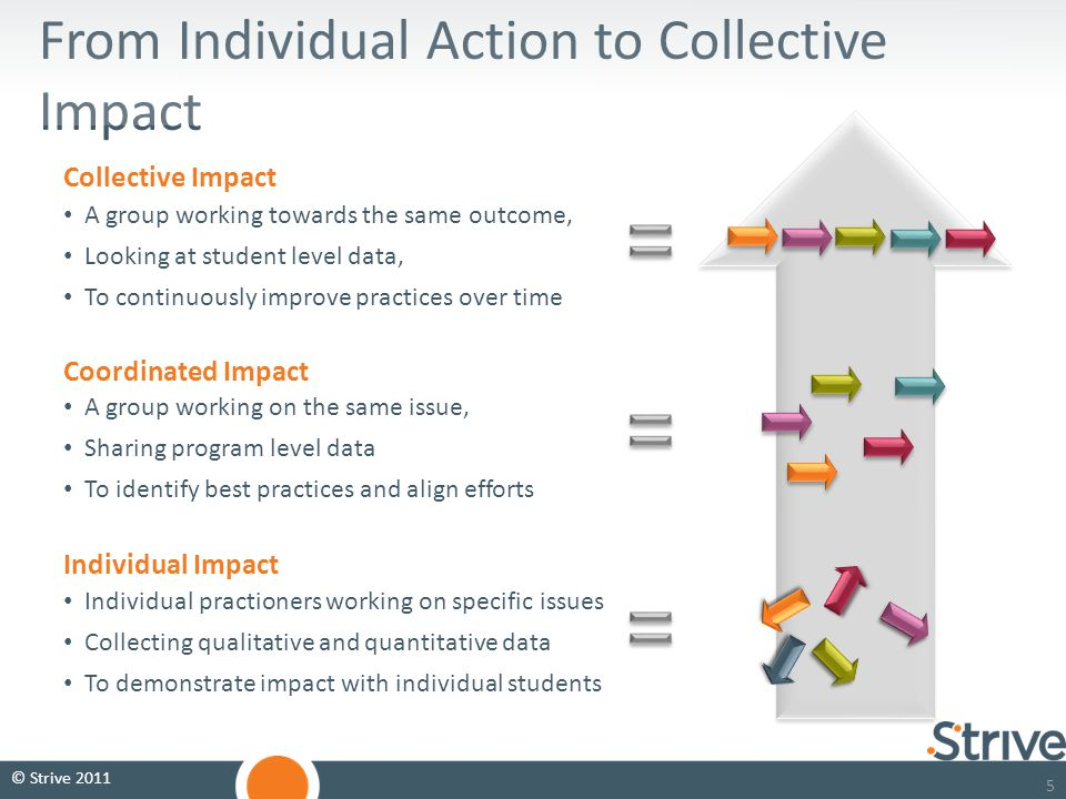 55 From Individual Action to Collective Impact A group working towards the same outcome, Looking at student level data, To continuously improve practices over time Individual practioners working on specific issues Collecting qualitative and quantitative data To demonstrate impact with individual students A group working on the same issue, Sharing program level data To identify best practices and align efforts Collective Impact Coordinated Impact Individual Impact © Strive 2011