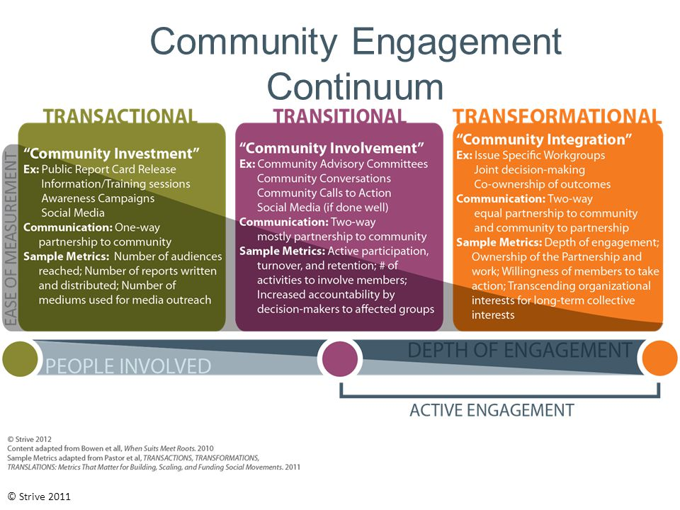 Community Engagement Continuum © Strive 2011