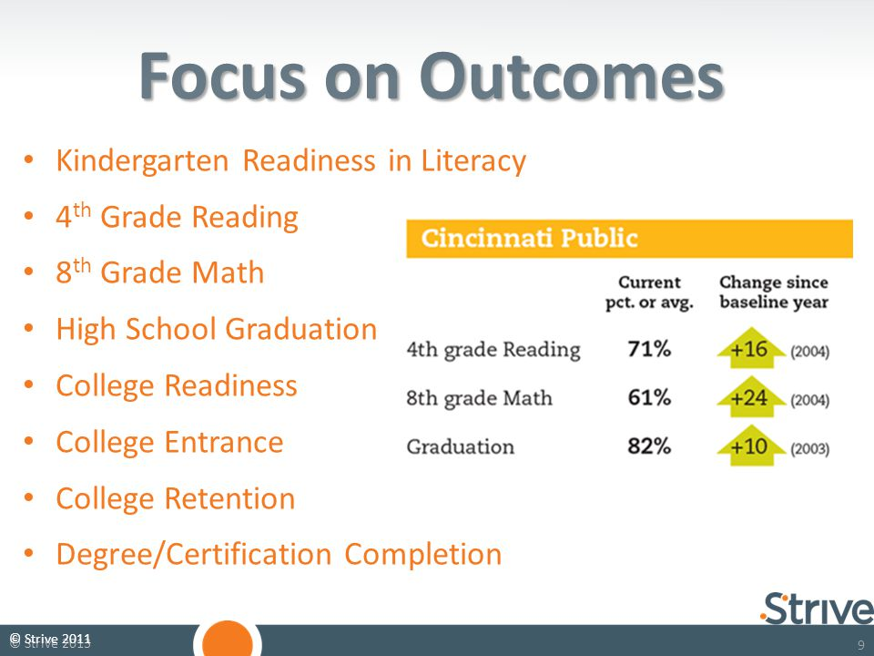 99 © Strive 2013 Focus on Outcomes Kindergarten Readiness in Literacy 4 th Grade Reading 8 th Grade Math High School Graduation College Readiness College Entrance College Retention Degree/Certification Completion © Strive 2011