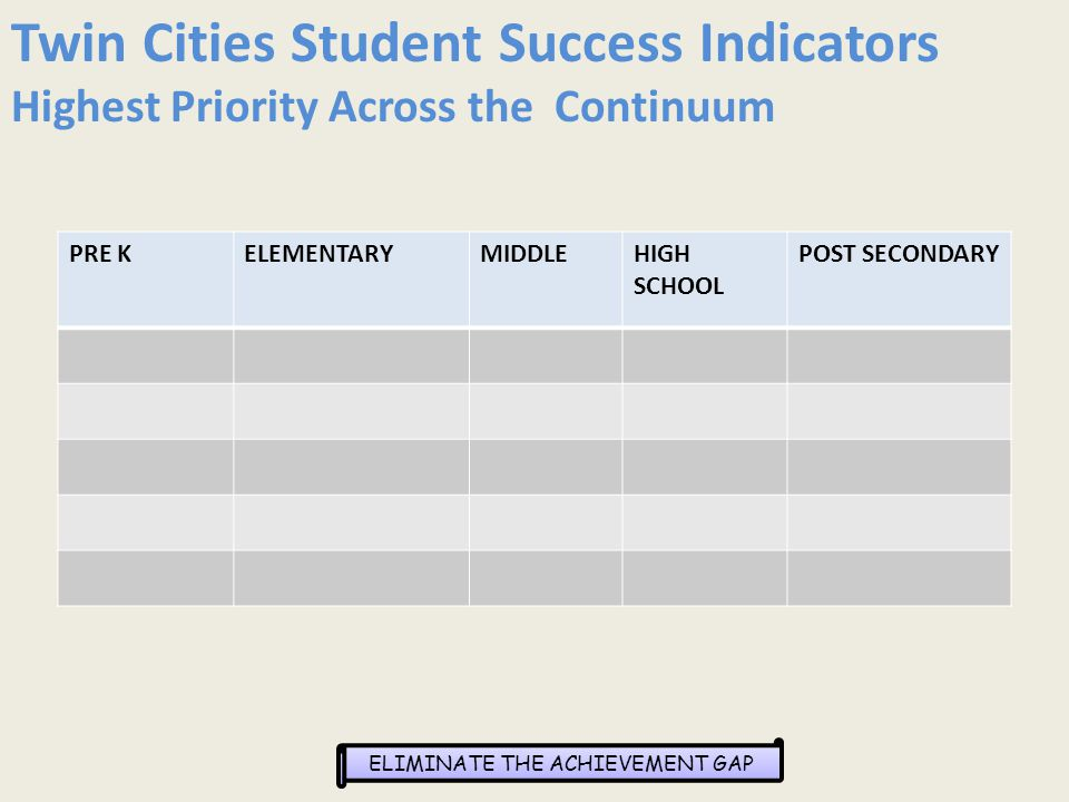 ELIMINATE THE ACHIEVEMENT GAP PRE KELEMENTARYMIDDLEHIGH SCHOOL POST SECONDARY Twin Cities Student Success Indicators Highest Priority Across the Continuum