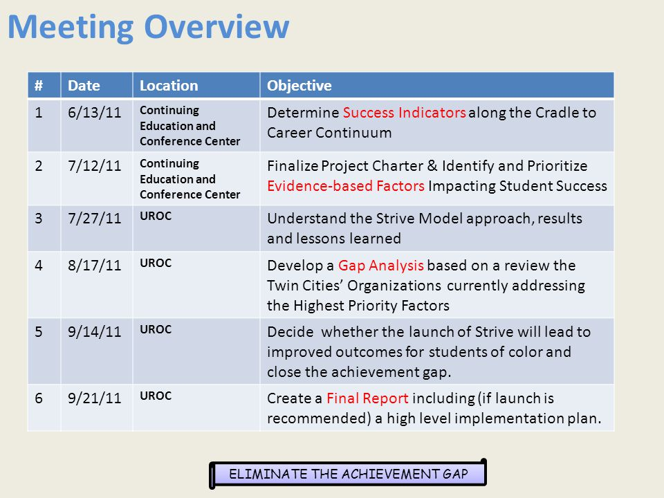 ELIMINATE THE ACHIEVEMENT GAP Meeting Overview #DateLocationObjective 16/13/11 Continuing Education and Conference Center Determine Success Indicators along the Cradle to Career Continuum 27/12/11 Continuing Education and Conference Center Finalize Project Charter & Identify and Prioritize Evidence-based Factors Impacting Student Success 37/27/11 UROC Understand the Strive Model approach, results and lessons learned 48/17/11 UROC Develop a Gap Analysis based on a review the Twin Cities' Organizations currently addressing the Highest Priority Factors 59/14/11 UROC Decide whether the launch of Strive will lead to improved outcomes for students of color and close the achievement gap.