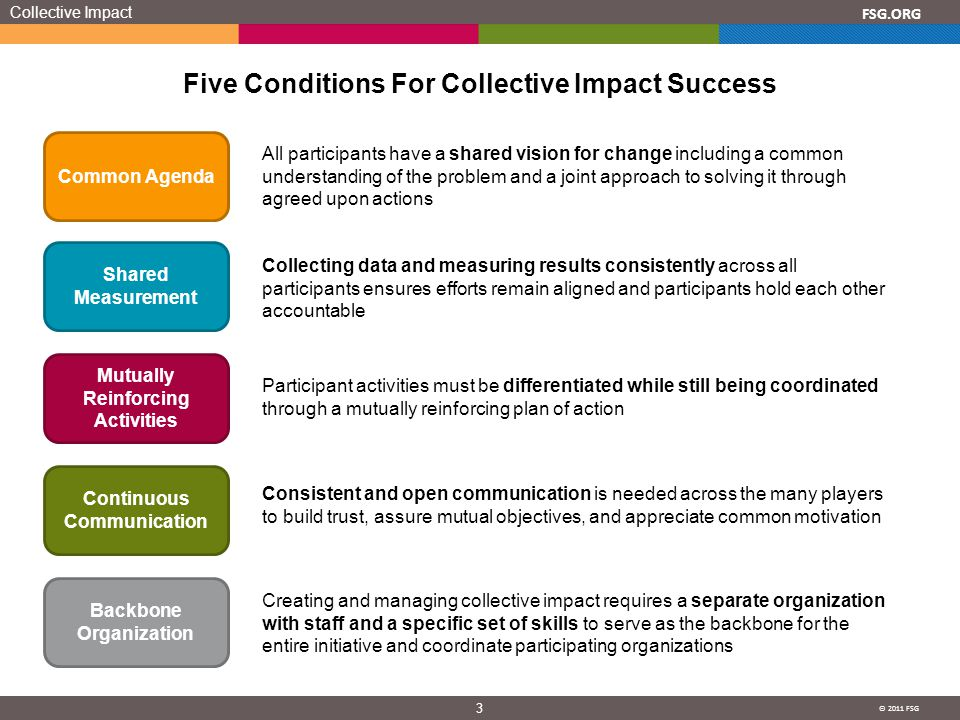 © 2011 FSG 3 FSG.ORG Five Conditions For Collective Impact Success Collective Impact Common Agenda Shared Measurement Mutually Reinforcing Activities Continuous Communication Backbone Organization All participants have a shared vision for change including a common understanding of the problem and a joint approach to solving it through agreed upon actions Collecting data and measuring results consistently across all participants ensures efforts remain aligned and participants hold each other accountable Participant activities must be differentiated while still being coordinated through a mutually reinforcing plan of action Consistent and open communication is needed across the many players to build trust, assure mutual objectives, and appreciate common motivation Creating and managing collective impact requires a separate organization with staff and a specific set of skills to serve as the backbone for the entire initiative and coordinate participating organizations