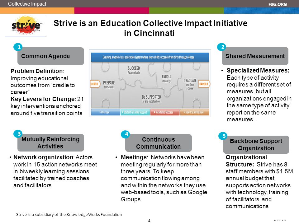 © 2011 FSG 4 FSG.ORG Mutually Reinforcing Activities 3 Strive is an Education Collective Impact Initiative in Cincinnati Specialized Measures: Each type of activity requires a different set of measures, but all organizations engaged in the same type of activity report on the same measures.