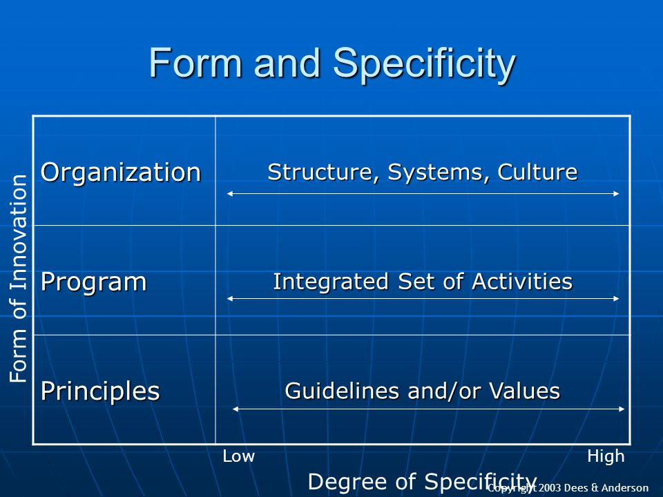 Copyright 2003 Dees & Anderson Form and Specificity Organization Structure, Systems, Culture Program Integrated Set of Activities Principles Guideline