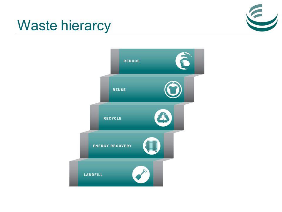 Waste hierarcy