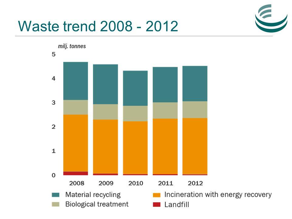 Waste trend 2008 - 2012