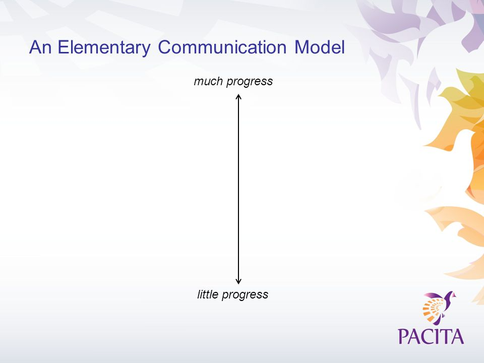 An Elementary Communication Model much progress little progress