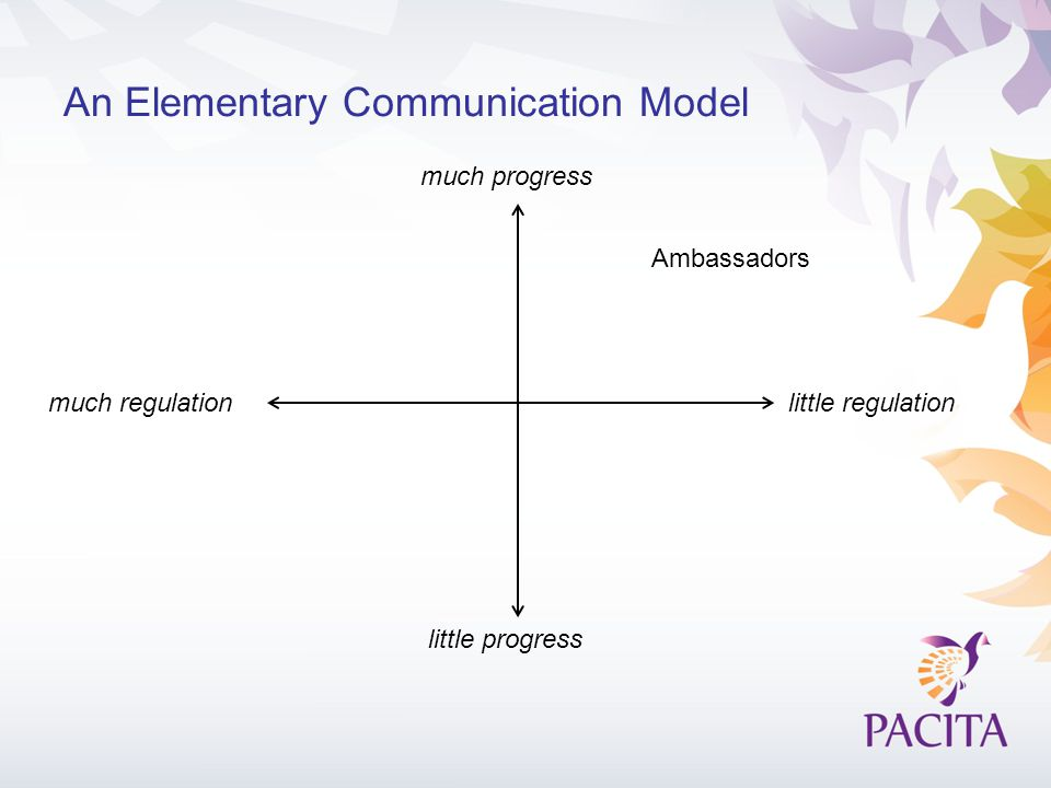 An Elementary Communication Model much progress little progress little regulationmuch regulation Ambassadors