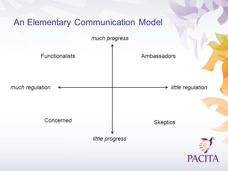 An Elementary Communication Model much progress little progress little regulationmuch regulation Ambassadors Concerned Functionalists Skeptics