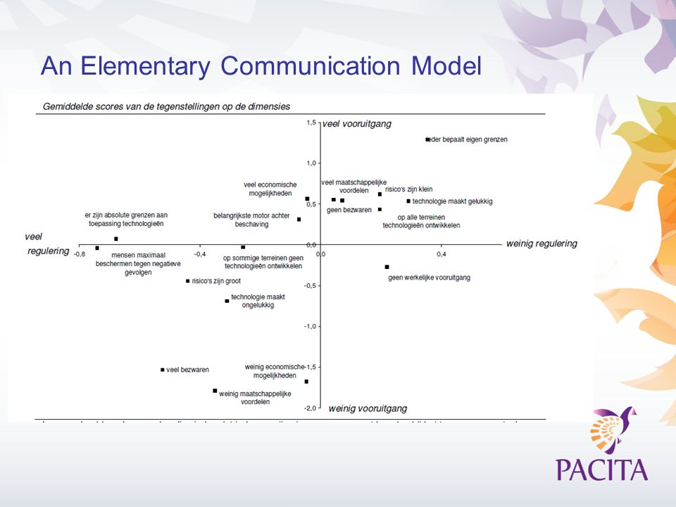 An Elementary Communication Model