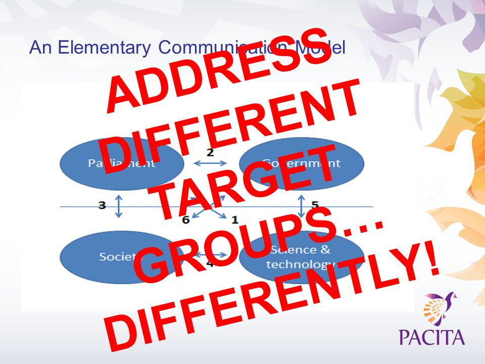 An Elementary Communication Model ADDRESS DIFFERENT TARGET GROUPS… DIFFERENTLY!