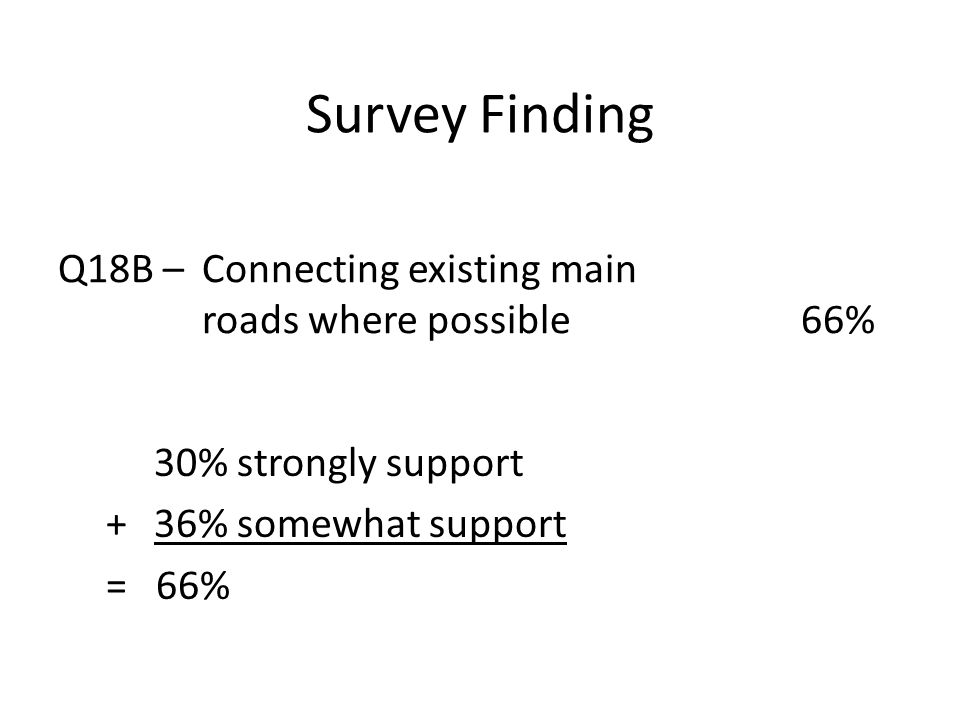 Survey Finding Q18B – Connecting existing main roads where possible 66% 30% strongly support + 36% somewhat support = 66%