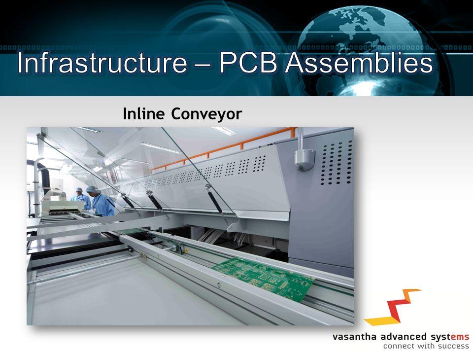 Inline Conveyor