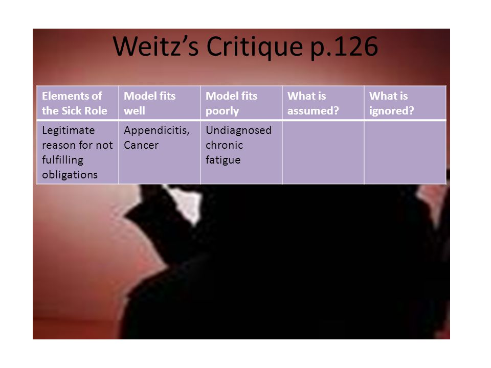 Weitz's Critique p.126 Elements of the Sick Role Model fits well Model fits poorly What is assumed.