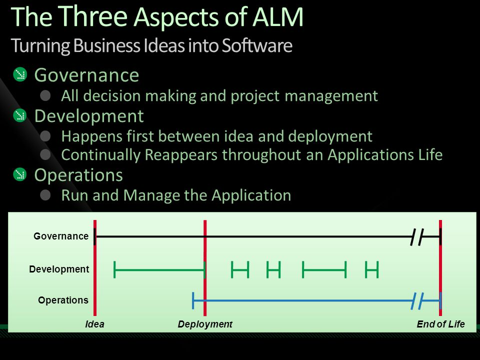 The Three Aspects of ALM Turning Business Ideas into Software Governance All decision making and project management Development Happens first between