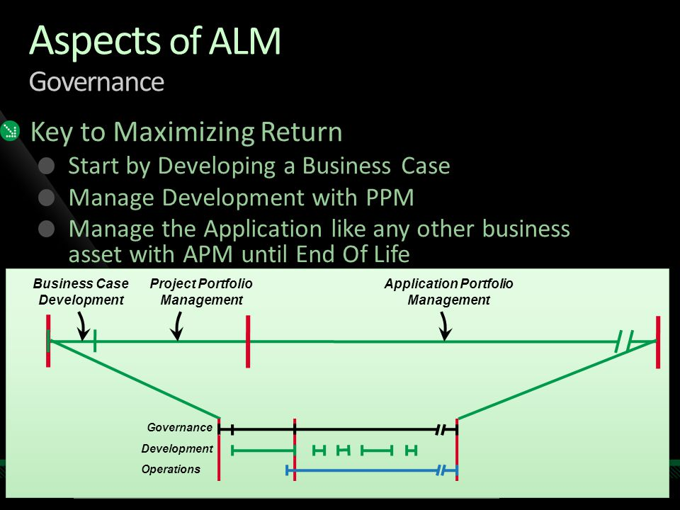 Aspects of ALM Governance Key to Maximizing Return Start by Developing a Business Case Manage Development with PPM Manage the Application like any other business asset with APM until End Of Life Project Portfolio Management Application Portfolio Management Business Case Development Operations Development Governance