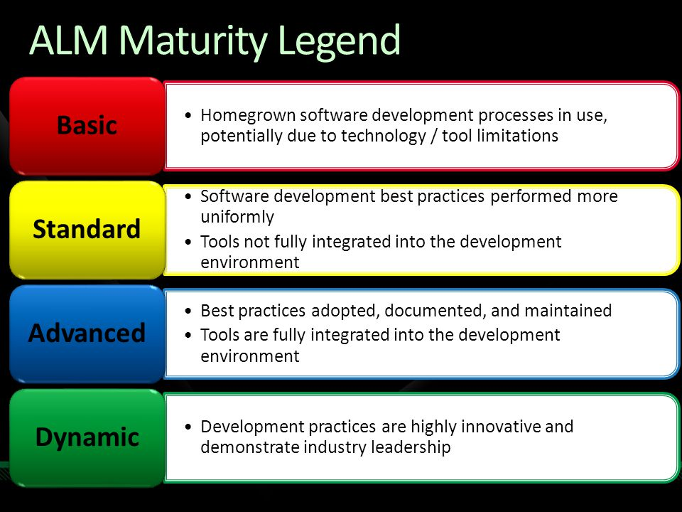 ALM Maturity Legend Homegrown software development processes in use, potentially due to technology / tool limitations Basic Software development best practices performed more uniformly Tools not fully integrated into the development environment Standard Best practices adopted, documented, and maintained Tools are fully integrated into the development environment Advanced Development practices are highly innovative and demonstrate industry leadership Dynamic