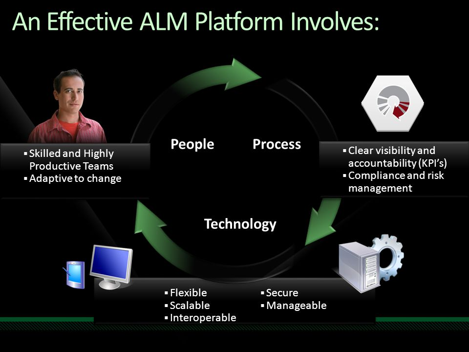  Flexible  Scalable  Interoperable  Secure  Manageable  Flexible  Scalable  Interoperable  Secure  Manageable An Effective ALM Platform Invo