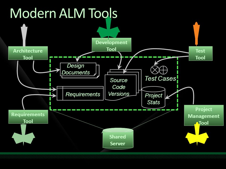 Modern ALM Tools Test Tool Project Management Tool Requirements Tool Shared Server Requirements Source Code Versions Test Cases Design Documents Project Stats Development Tool Architecture Tool
