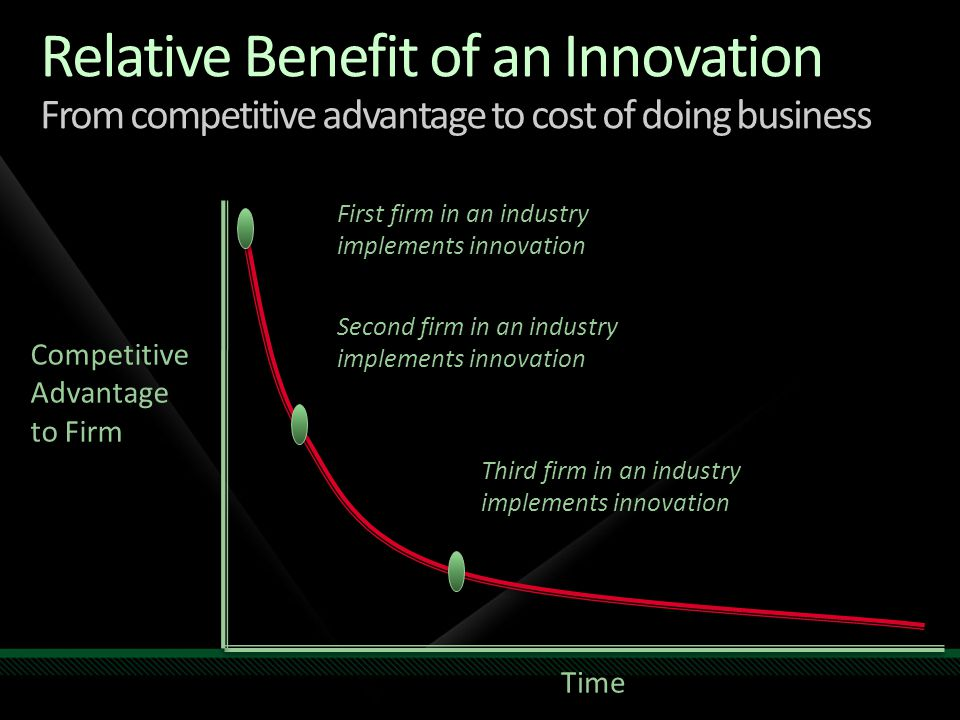 Relative Benefit of an Innovation From competitive advantage to cost of doing business Time Competitive Advantage to Firm First firm in an industry implements innovation Third firm in an industry implements innovation Second firm in an industry implements innovation