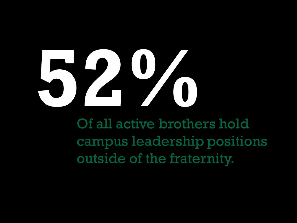 52% Of all active brothers hold campus leadership positions outside of the fraternity.