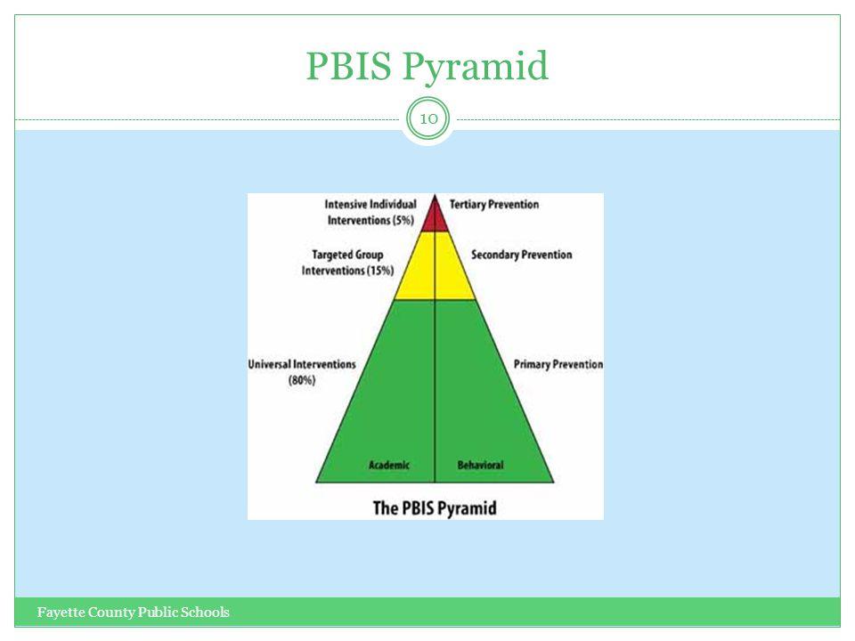 PBIS Pyramid Fayette County Public Schools 10