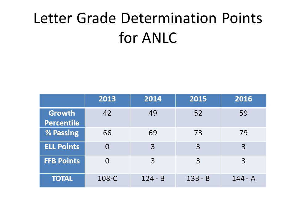 Letter Grade Determination Points for ANLC 2013201420152016 Growth Percentile 42495259 % Passing66697379 ELL Points0333 FFB Points0333 TOTAL108-C124 - B133 - B144 - A