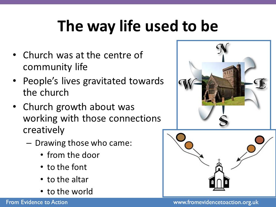 The way life used to be Church was at the centre of community life People's lives gravitated towards the church Church growth about was working with t