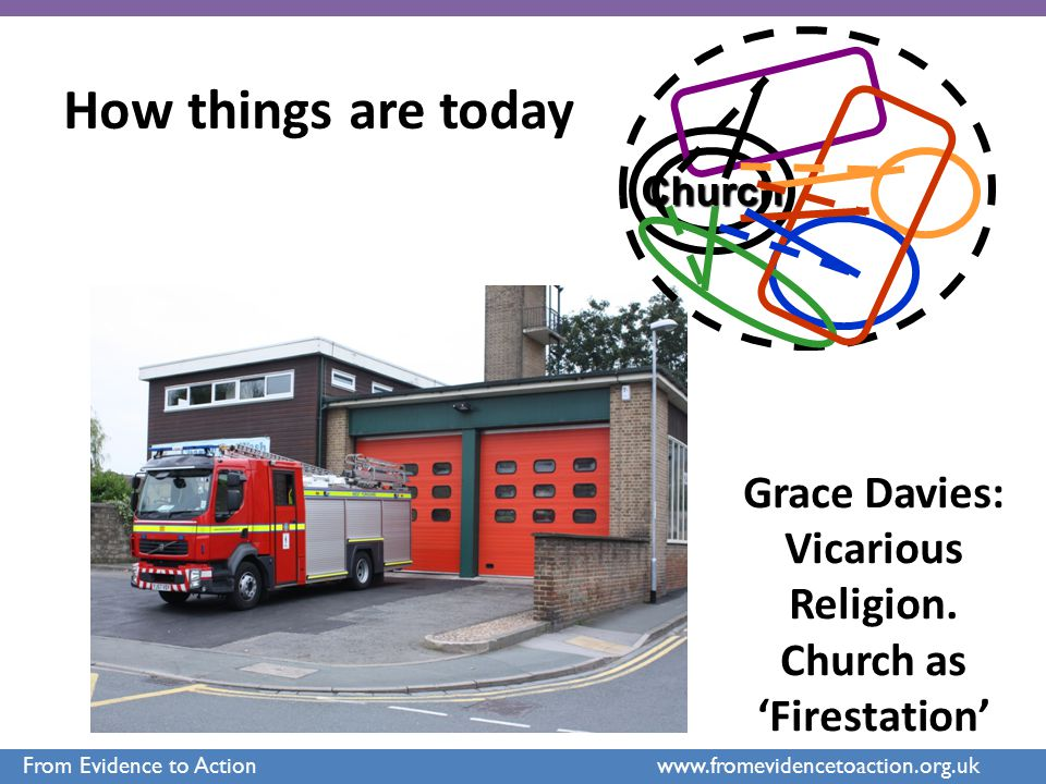 Grace Davies: Vicarious Religion. Church as 'Firestation' Church How things are today From Evidence to Action www.fromevidencetoaction.org.uk