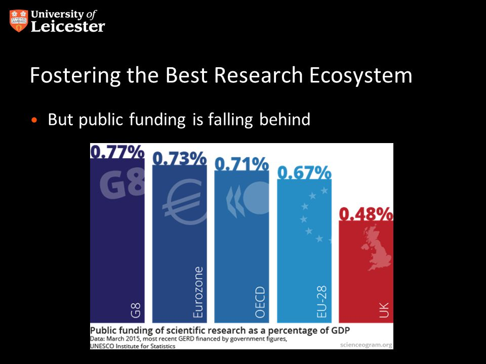 Fostering the Best Research Ecosystem But public funding is falling behind