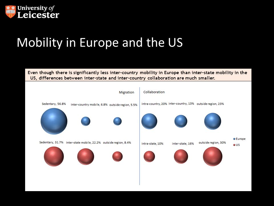 Even though there is significantly less inter-country mobility in Europe than inter-state mobility in the US, differences between inter-state and inte