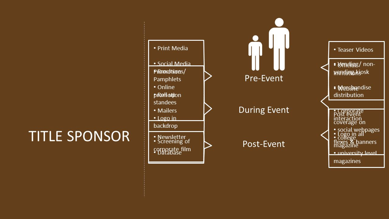 TITLE SPONSOR Pre-Event During Event Post-Event Print Media Social Media Promotion Online promotion Mailers Teaser Videos Official Invitations Website Brochures/ Pamphlets Roll up standees Logo in backdrop Screening of corporate film Vending/ non- vending kiosk Merchandise distribution Corporate interaction Logo in all flexes & banners Newsletter Database Post event coverage on social webpages college magazine university level magazines