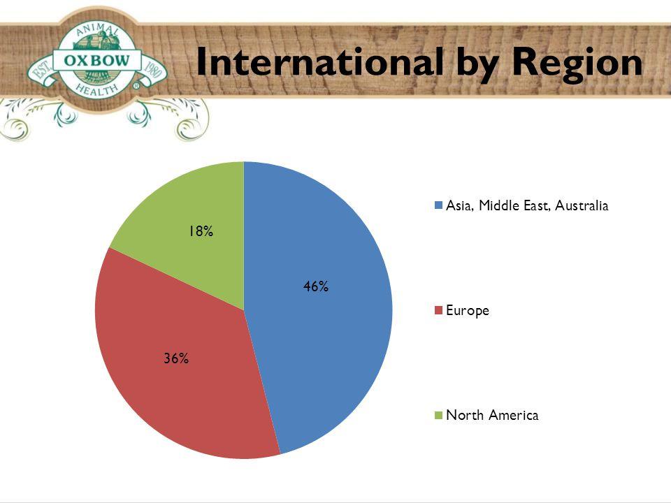 International by Region