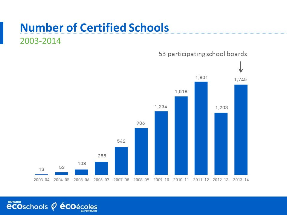 Number of Certified Schools 2003-2014 53 participating school boards
