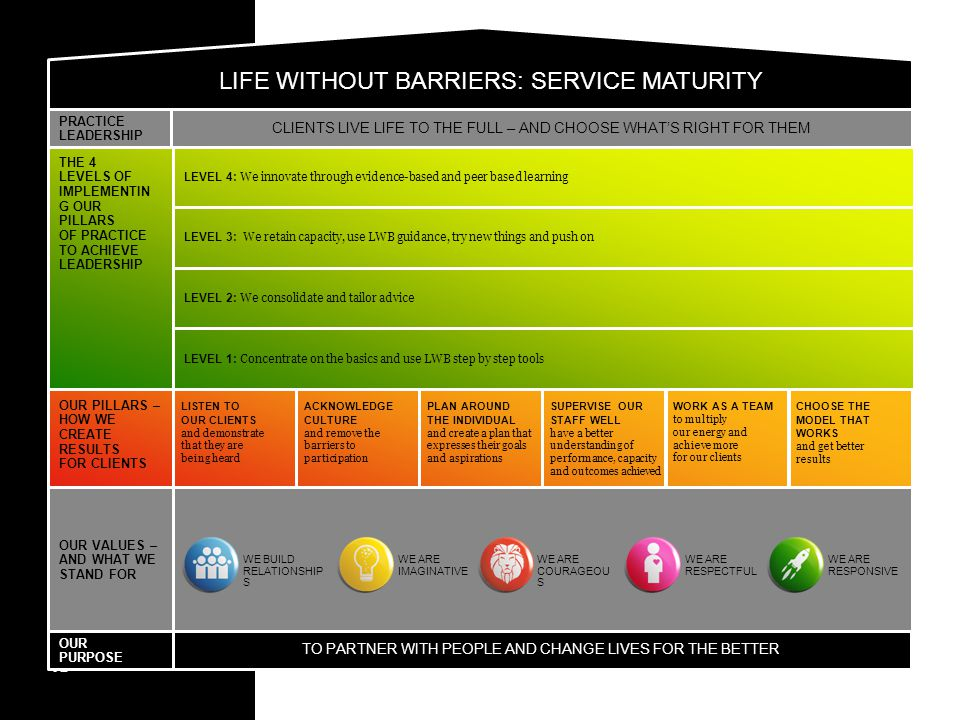 LIFE WITHOUT BARRIERS: SERVICE MATURITY THE 4 LEVELS OF IMPLEMENTIN G OUR PILLARS OF PRACTICE TO ACHIEVE LEADERSHIP LEVEL 4: We innovate through evide