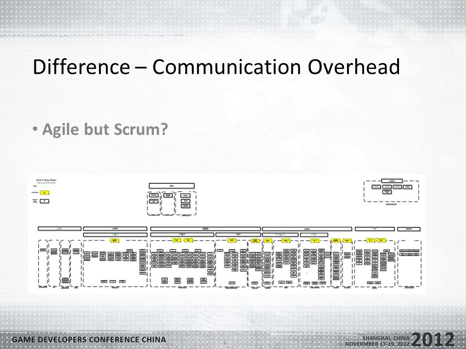Difference – Communication Overhead Agile but Scrum