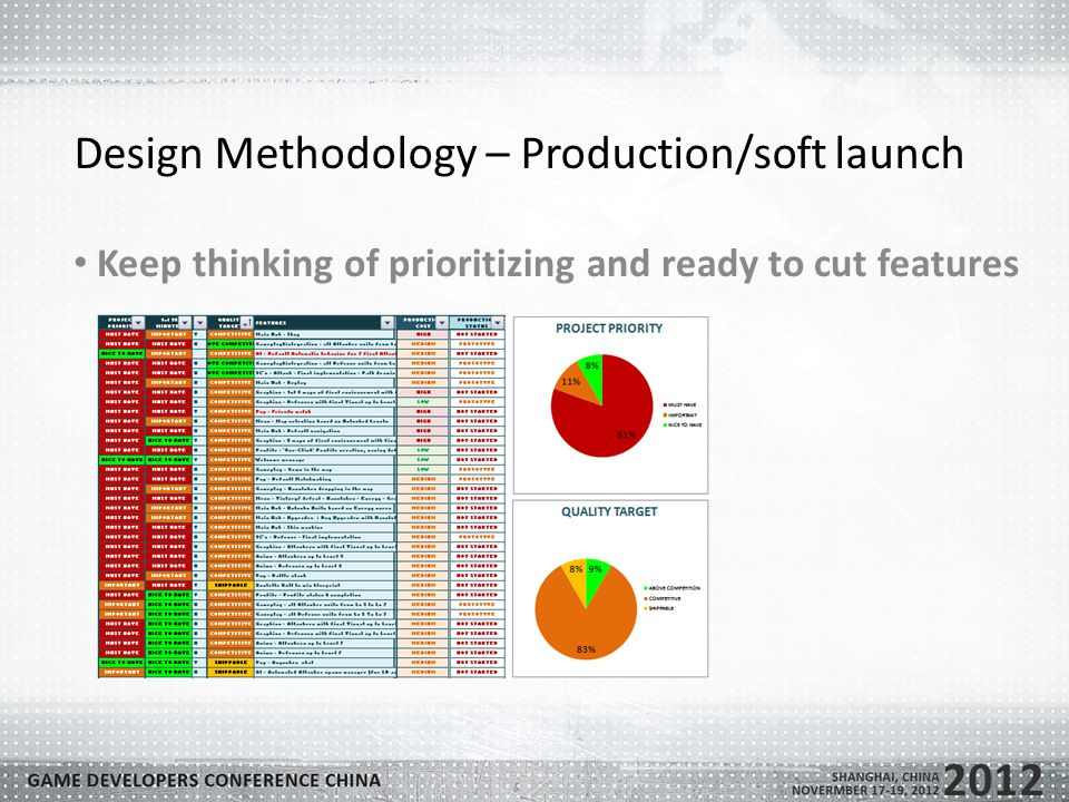 Design Methodology – Production/soft launch Keep thinking of prioritizing and ready to cut features