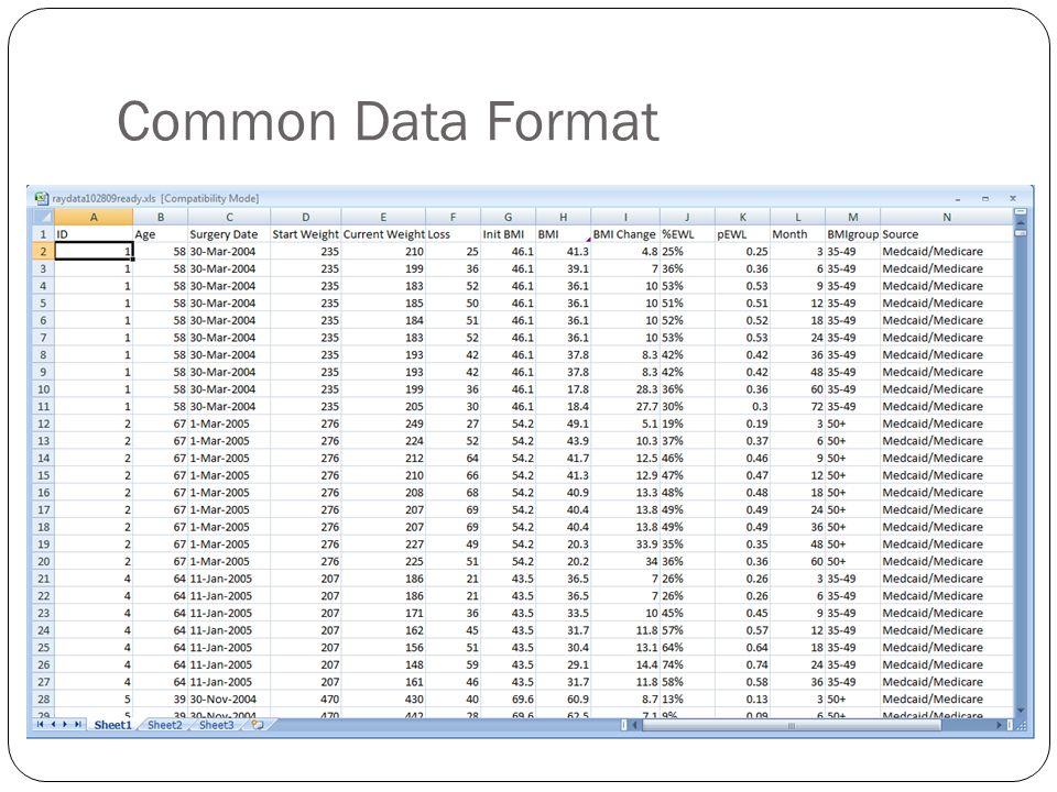 Common Data Format
