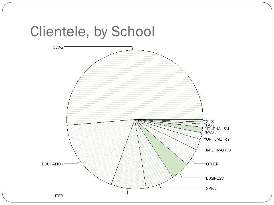 Clientele, by School