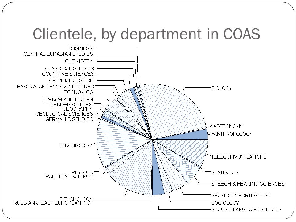 Clientele, by department in COAS