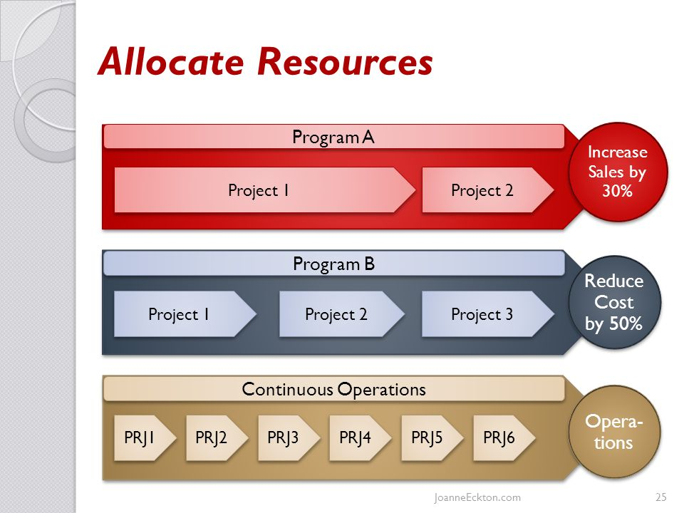 Allocate Resources Increase Sales by 30% Reduce Cost by 50% Opera- tions Program A Program B Continuous Operations Project 1 Project 2 Project 3 Project 1 Project 2 PRJ1 PRJ2 PRJ4 PRJ5 PRJ6 PRJ3 JoanneEckton.com25