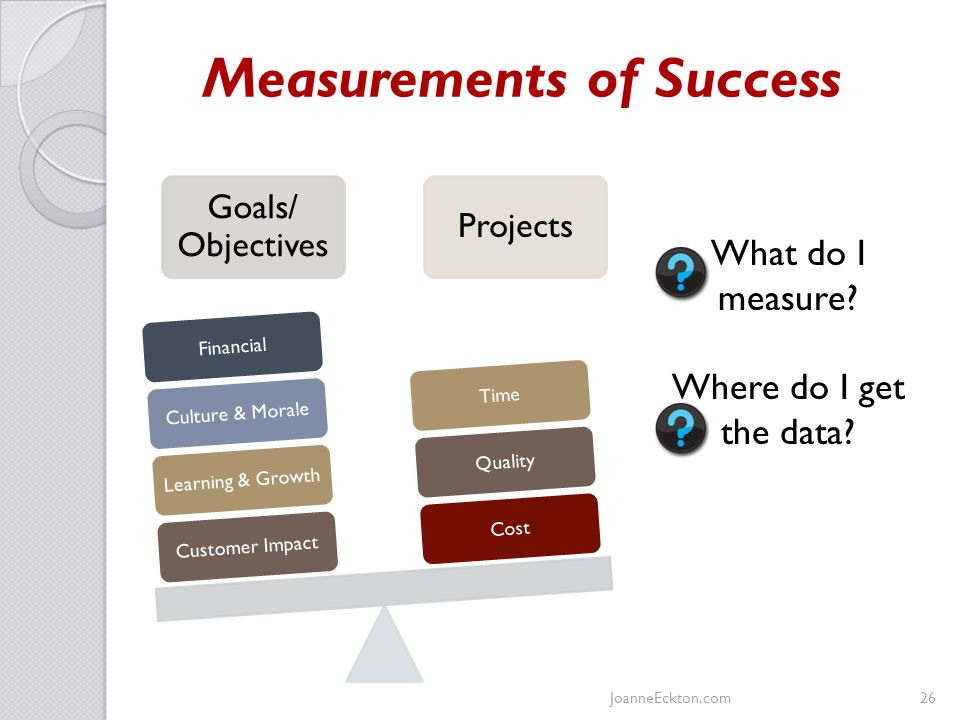 Measurements of Success Goals/ Objectives Projects Customer Impact Learning & Growth Culture & Morale Financial Cost Quality Time What do I measure.