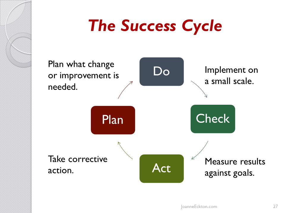 The Success Cycle JoanneEckton.com27 Plan what change or improvement is needed.
