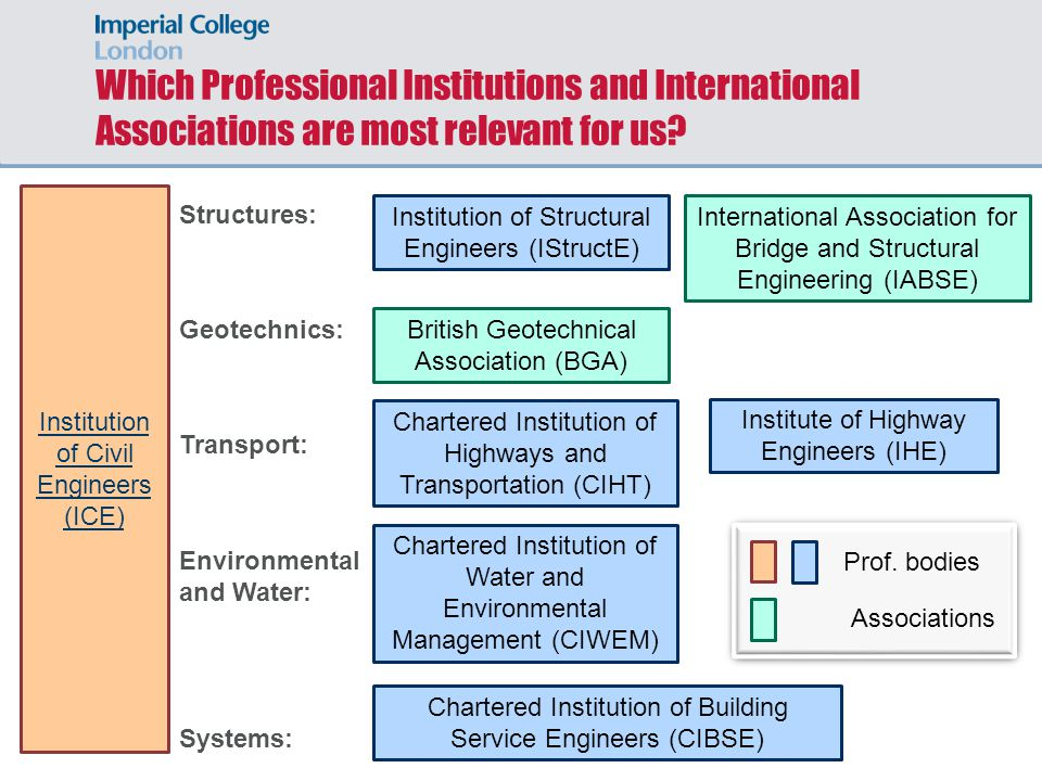 Which Professional Institutions and International Associations are most relevant for us.