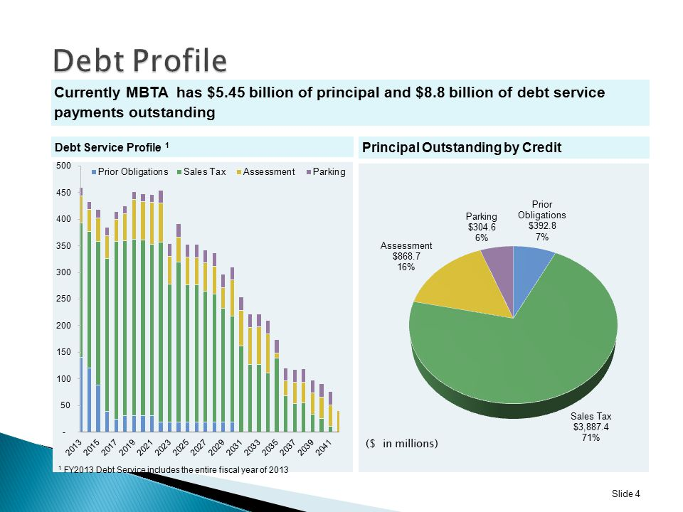 Debt Profile Currently MBTA has $5.45 billion of principal and $8.8 billion of debt service payments outstanding Currently MBTA has $5.45 billion of principal and $8.8 billion of debt service payments outstanding Slide 4 Debt Service Profile 1 Principal Outstanding by Credit 1 FY2013 Debt Service includes the entire fiscal year of 2013