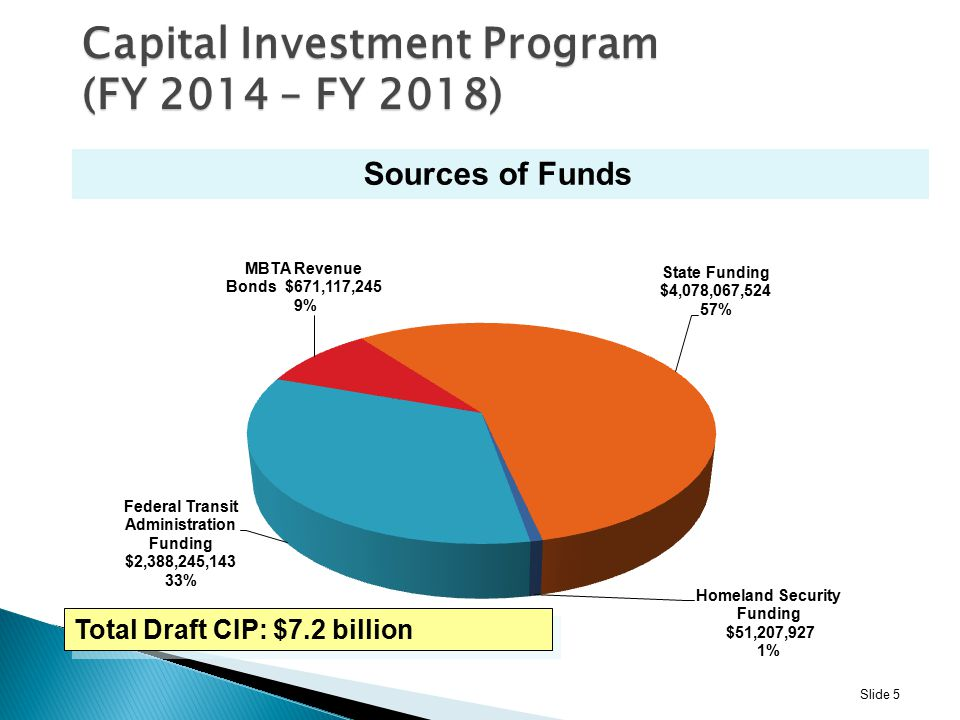 Total Draft CIP: $7.2 billion Capital Investment Program (FY 2014 – FY 2018) Sources of Funds Slide 5