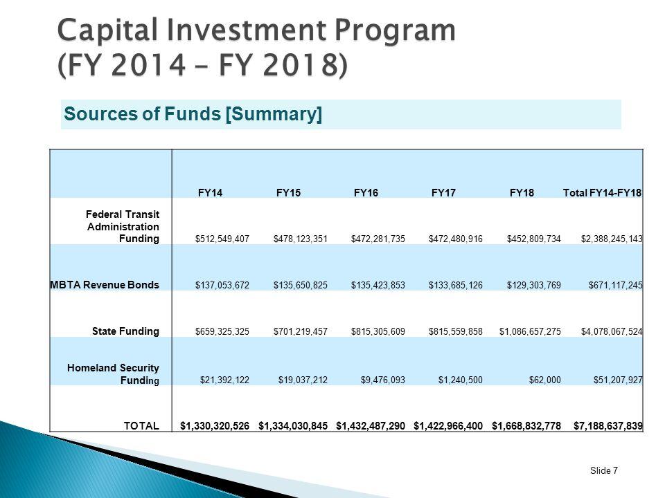 Slide 7 Sources of Funds [Summary] FY14FY15FY16FY17FY18Total FY14-FY18 Federal Transit Administration Funding $512,549,407$478,123,351$472,281,735$472